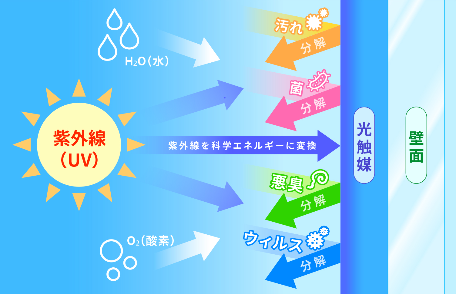 光触媒による抗菌・防カビ、防臭・大気浄化のしくみ