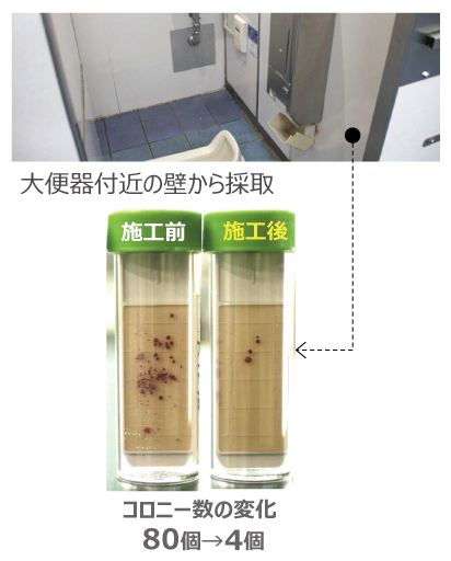 大便器抗菌性